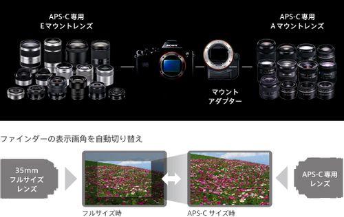 y_a7_APS-C_lenses