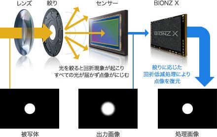 original_a77m2_diffraction