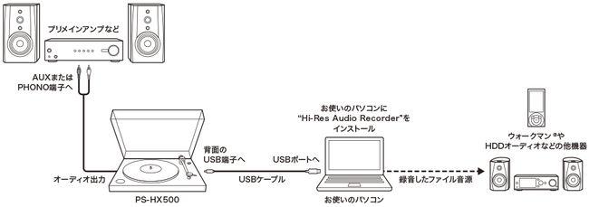 y_PS-HX500_connection-diagram