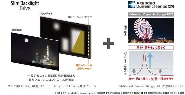 y_kj-x9300d_top_Slim-Backlight Drive&xdr-pro