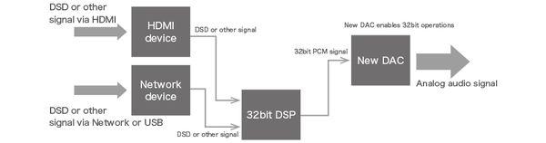y_str-dn1070_32bit-dsp