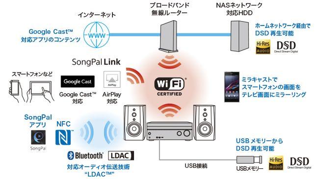 y_str-dn1070_networkconnection