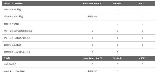 こちらはQ\u0026Aページにあった、『Music Center for PC』『X,アプリ』『Media Go』の比較表なのですが、